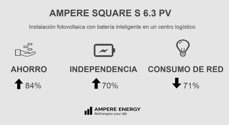 Un centro logístico reduce un 84% su consumo energético con Ampere Energy y energía fotovoltaica