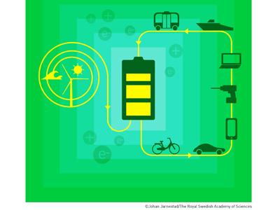 El Premio Nobel de Química 2019 reconoce la importancia de la batería de iones de litio