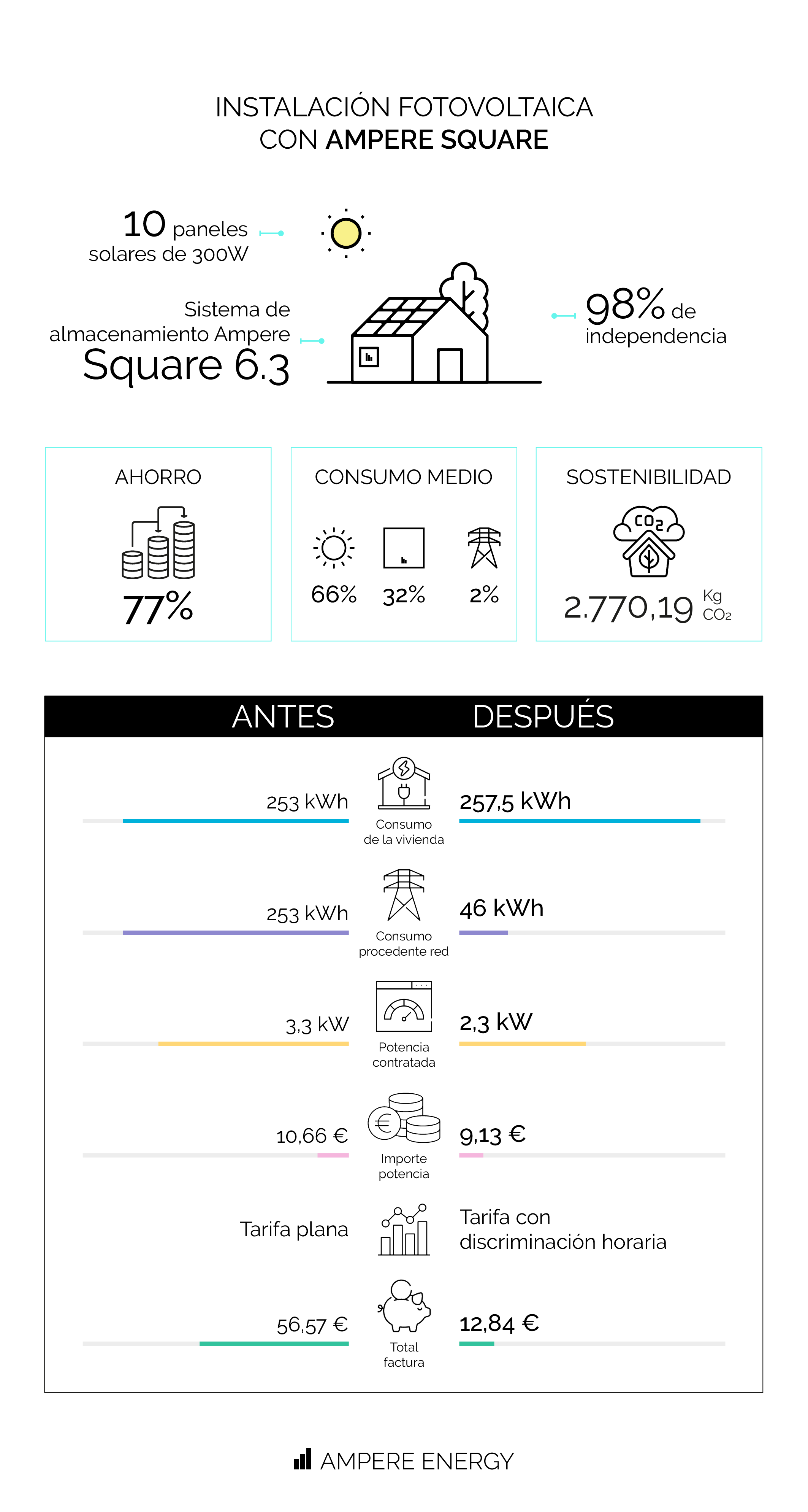 Caso de éxito: instalación de Ampere Square en Barcelona